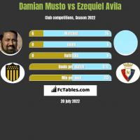 Damian Musto vs Ezequiel Avila h2h player stats