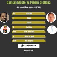 Damian Musto vs Fabian Orellana h2h player stats