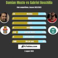 Damian Musto vs Gabriel Boschilia h2h player stats