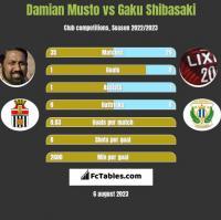 Damian Musto vs Gaku Shibasaki h2h player stats