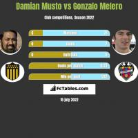 Damian Musto vs Gonzalo Melero h2h player stats