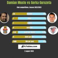 Damian Musto vs Gorka Guruzeta h2h player stats