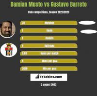 Damian Musto vs Gustavo Barreto h2h player stats