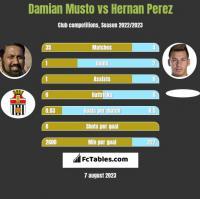 Damian Musto vs Hernan Perez h2h player stats