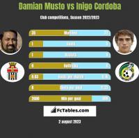 Damian Musto vs Inigo Cordoba h2h player stats