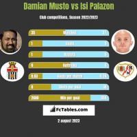 Damian Musto vs Isi Palazon h2h player stats
