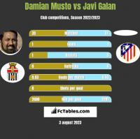 Damian Musto vs Javi Galan h2h player stats