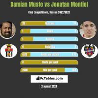 Damian Musto vs Jonatan Montiel h2h player stats