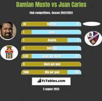 Damian Musto vs Juan Carlos h2h player stats