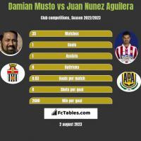 Damian Musto vs Juan Nunez Aguilera h2h player stats