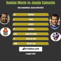 Damian Musto vs Juanjo Camacho h2h player stats