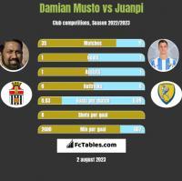 Damian Musto vs Juanpi h2h player stats
