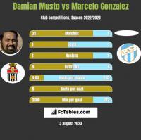 Damian Musto vs Marcelo Gonzalez h2h player stats