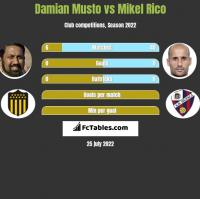 Damian Musto vs Mikel Rico h2h player stats