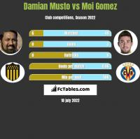 Damian Musto vs Moi Gomez h2h player stats
