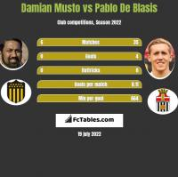 Damian Musto vs Pablo De Blasis h2h player stats