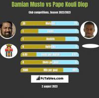 Damian Musto vs Pape Kouli Diop h2h player stats