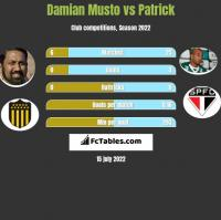 Damian Musto vs Patrick h2h player stats