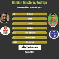 Damian Musto vs Rodrigo h2h player stats