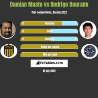 Damian Musto vs Rodrigo Dourado h2h player stats
