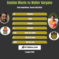 Damian Musto vs Walter Gargano h2h player stats