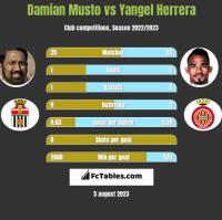 Damian Musto vs Yangel Herrera h2h player stats