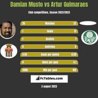 Damian Musto vs Artur Guimaraes h2h player stats
