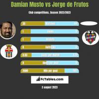 Damian Musto vs Jorge de Frutos h2h player stats