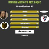 Damian Musto vs Alex Lopez h2h player stats