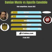 Damian Musto vs Agustin Canobbio h2h player stats