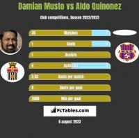 Damian Musto vs Aldo Quinonez h2h player stats