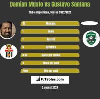 Damian Musto vs Gustavo Santana h2h player stats