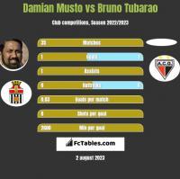 Damian Musto vs Bruno Tubarao h2h player stats