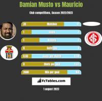 Damian Musto vs Mauricio h2h player stats