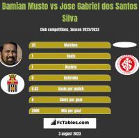 Damian Musto vs Jose Gabriel dos Santos Silva h2h player stats