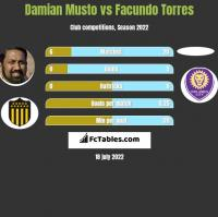 Damian Musto vs Facundo Torres h2h player stats