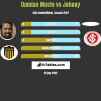Damian Musto vs Johnny h2h player stats