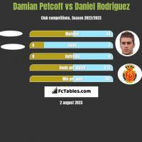 Damian Petcoff vs Daniel Rodriguez h2h player stats