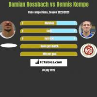 Damian Rossbach vs Dennis Kempe h2h player stats
