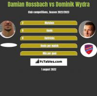 Damian Rossbach vs Dominik Wydra h2h player stats