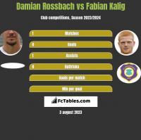 Damian Rossbach vs Fabian Kalig h2h player stats