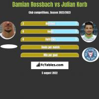 Damian Rossbach vs Julian Korb h2h player stats