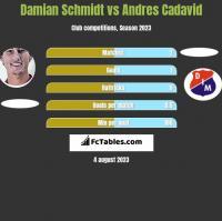 Damian Schmidt vs Andres Cadavid h2h player stats