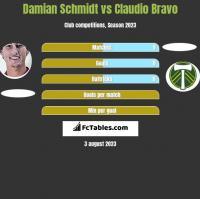 Damian Schmidt vs Claudio Bravo h2h player stats