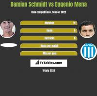 Damian Schmidt vs Eugenio Mena h2h player stats