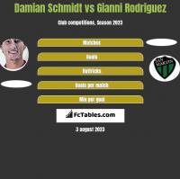 Damian Schmidt vs Gianni Rodriguez h2h player stats