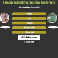 Damian Schmidt vs Gonzalo Renzo Vera h2h player stats