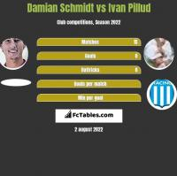 Damian Schmidt vs Ivan Pillud h2h player stats