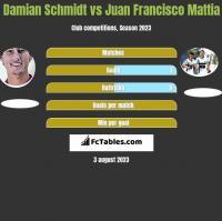 Damian Schmidt vs Juan Francisco Mattia h2h player stats