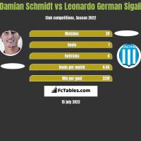 Damian Schmidt vs Leonardo German Sigali h2h player stats